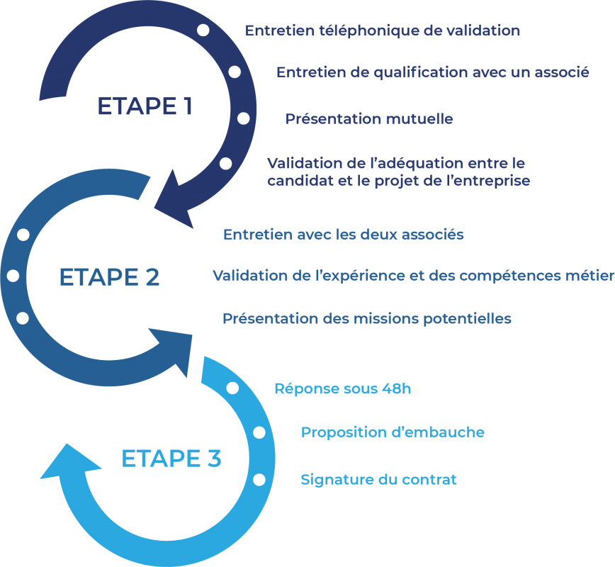 schema etapes v2